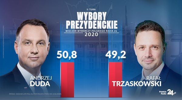 Exit Poll 2020 Кто голосовал за кандидатов в президенты Польши во втором туре