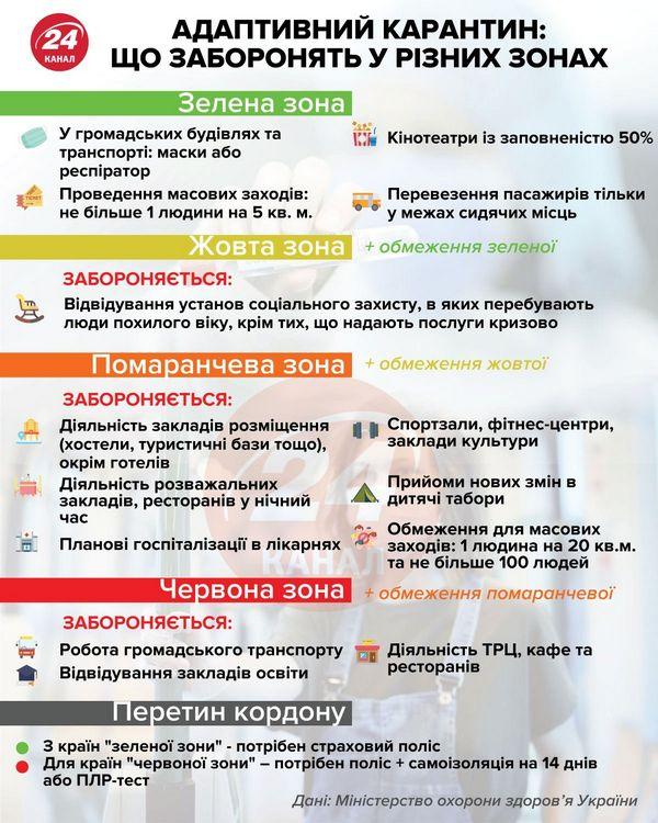 Карантин и новое разделение на зоны в Украине
