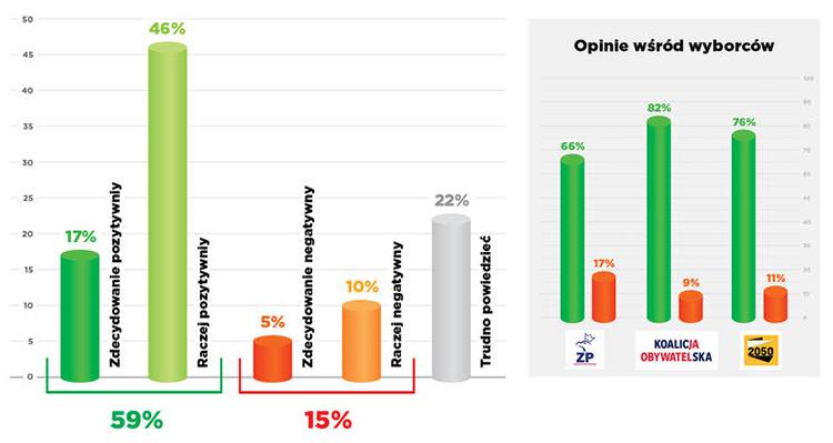 Опрос: Большинство поляков заявляют о положительном отношении к украинцам